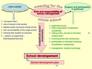 Role and responsibility of  school management