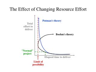 The Effect of Changing Resource Effort