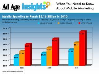 Source: Mobile Marketing Association