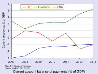 Current account balance of payments (% of GDP)
