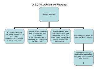 O.S.C.V.I. Attendance Flowchart
