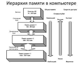Иерархия памяти в компьютере