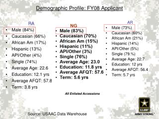 Demographic Profile: FY08 Applicant