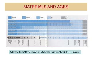 MATERIALS AND AGES