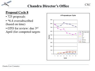 Chandra Director's Office