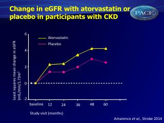Change in eGFR with atorvastatin or placebo in participants with CKD