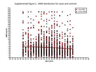 Supplemental Figure 1.  AMH distribution for cases and controls