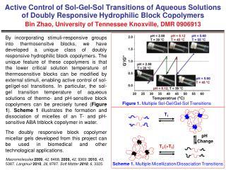 Figure 1.  Multiple Sol-Gel/Gel-Sol Transitions