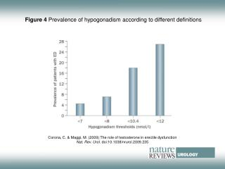 Figure 4  Prevalence of hypogonadism according to different definitions