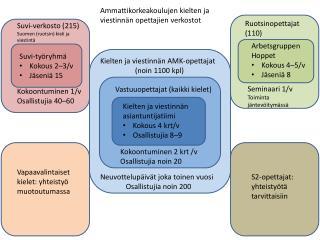 Kielten ja viestinnän asiantuntijatiimi Kokous 4  krt/v Osallistujia  8–9