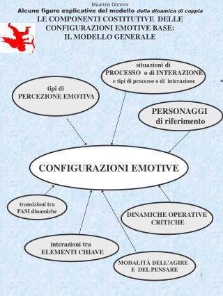 Maurizio Donnini Alcune figure esplicative del modello  della dinamica di coppia