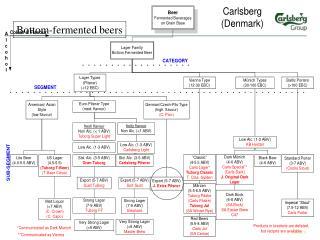 Bottom-fermented beers