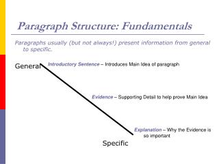 Paragraph Structure: Fundamentals