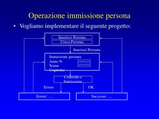Operazione immissione persona