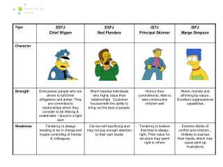 Simpsons MBTI