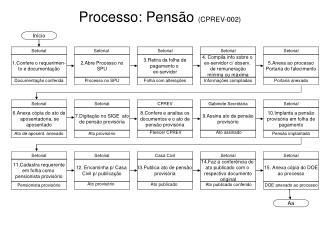Processo: Pens�o  (CPREV-002) ?
