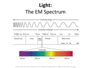 Light: The EM Spectrum