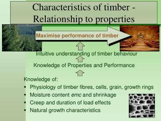 Characteristics of timber - Relationship to properties