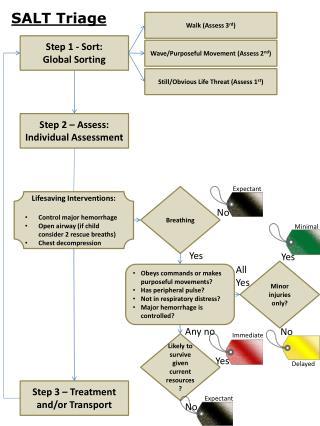 Step 1 - Sort:  Global Sorting