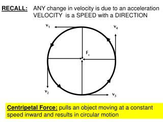 RECALL: 	ANY change in velocity is due to an acceleration 	VELOCITY  is a SPEED with a DIRECTION