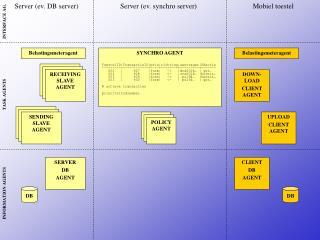 SYNCHRO AGENT ToestelID|TransactieID|prio|richting|aanvrager|DBactie