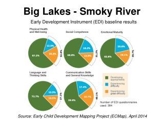 Big Lakes - Smoky River