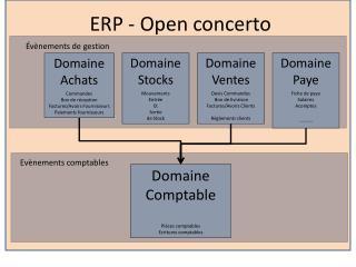 ERP - Open concerto