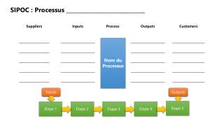 SIPOC : Processus _____________________________