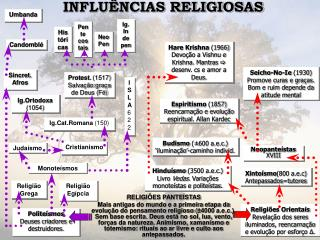 INFLUÊNCIAS RELIGIOSAS