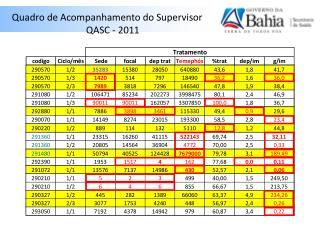 Quadro de Acompanhamento do Supervisor                                    QASC - 2011