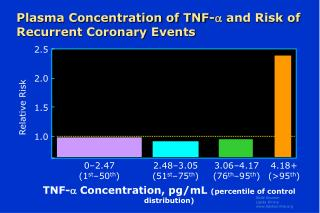 Plasma Concentration of TNF- and Risk of Recurrent Coronary Events