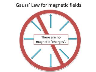 Gauss' Law for magnetic fields
