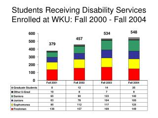 Students Receiving Disability Services Enrolled at WKU: Fall 2000 - Fall 2004