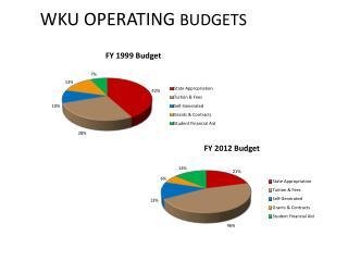 WKU OPERATING  BUDGETS