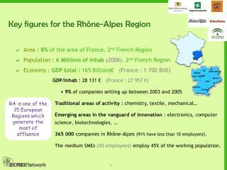 Key figures for the Rhône-Alpes Region