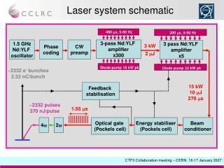 Laser system schematic