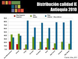Distribución  calidad IE Antioquia 2010