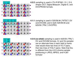Chroma sampling
