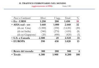 IL TRAFFICO FERROVIARIO NEL MONDO  (aggiornamento al 1996 ) fonte: UIC