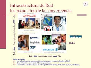 Infraestructura de Red los requisitos de la convergencia