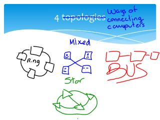 4 topologies