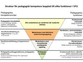 Struktur för pedagogisk kompetens kopplad till olika funktioner i VFU