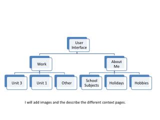 I will add images and the describe the different context pages.