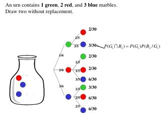 An urn contains  1 green ,  2 red , and  3 blue  marbles. Draw two without replacement.