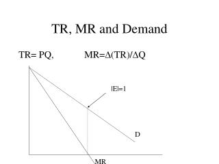TR, MR and Demand