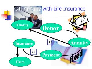 Gift Annuity  with Life Insurance