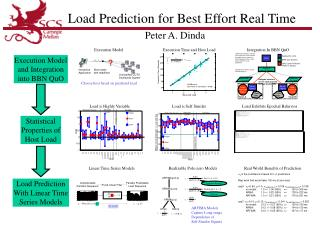 Load Prediction for Best Effort Real Time
