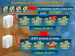 Esempio di un volume RAID-5
