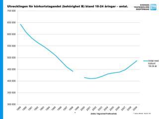 Utvecklingen f�r k�rkortstagandet (beh�righet B) bland 18-24 �ringar � antal.