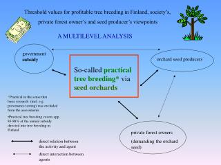 Threshold values for profitable tree breeding in Finland, society's,